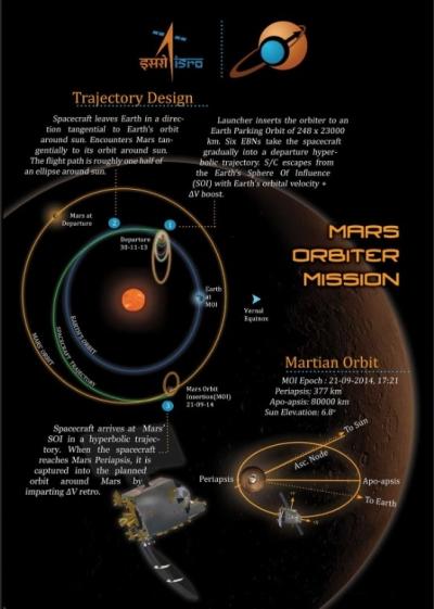isro mars mission